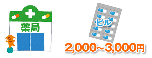 ピルの値段は2,000~3,000円程度